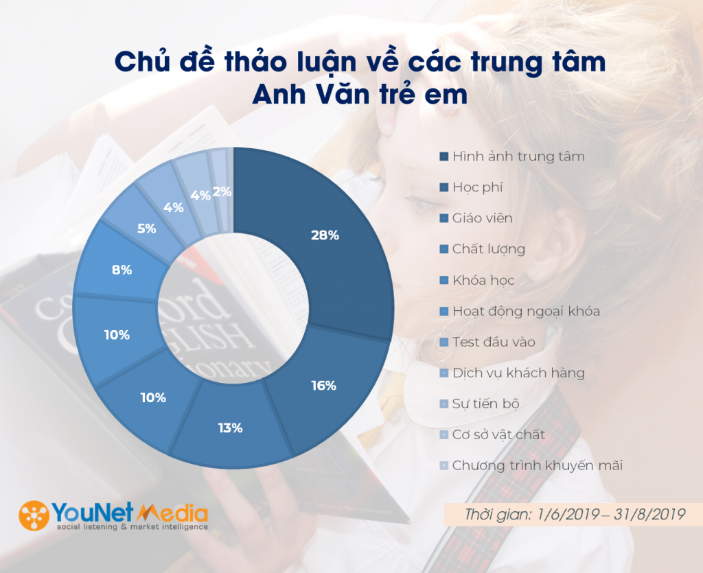 report social listening - younet media - thi truong anh ngu