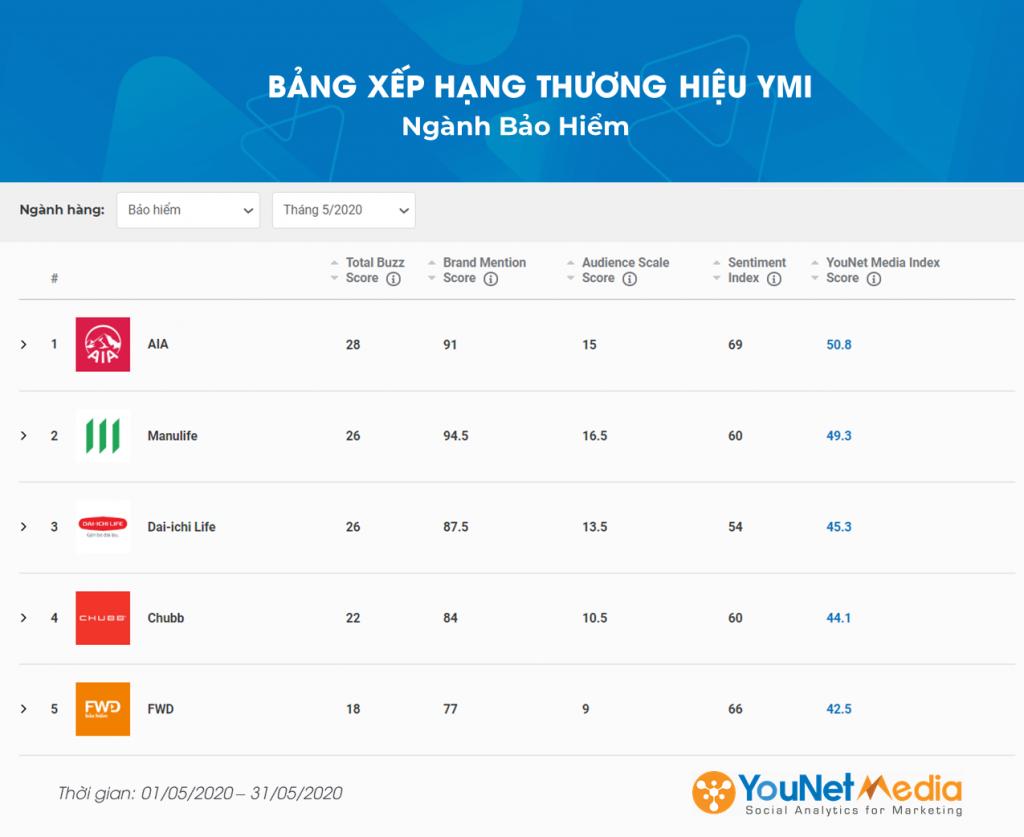 Bảng xếp hạng YMI - YouNet Media Index - Bảng xếp hạng thương hiệu - Ngành Bảo hiểm 5/2020 - YouNet Media