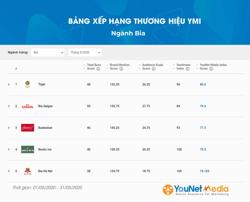 Bảng xếp hạng YMI - YouNet Media Index - Bảng xếp hạng thương hiệu - Ngành Bia 5/2020 - YouNet Media