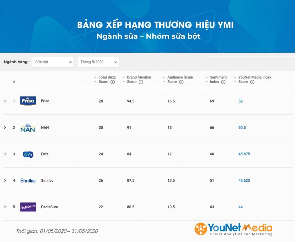 Bảng xếp hạng YMI - YouNet Media Index - Bảng xếp hạng thương hiệu - Ngành Sữa 5/2020 - YouNet Media