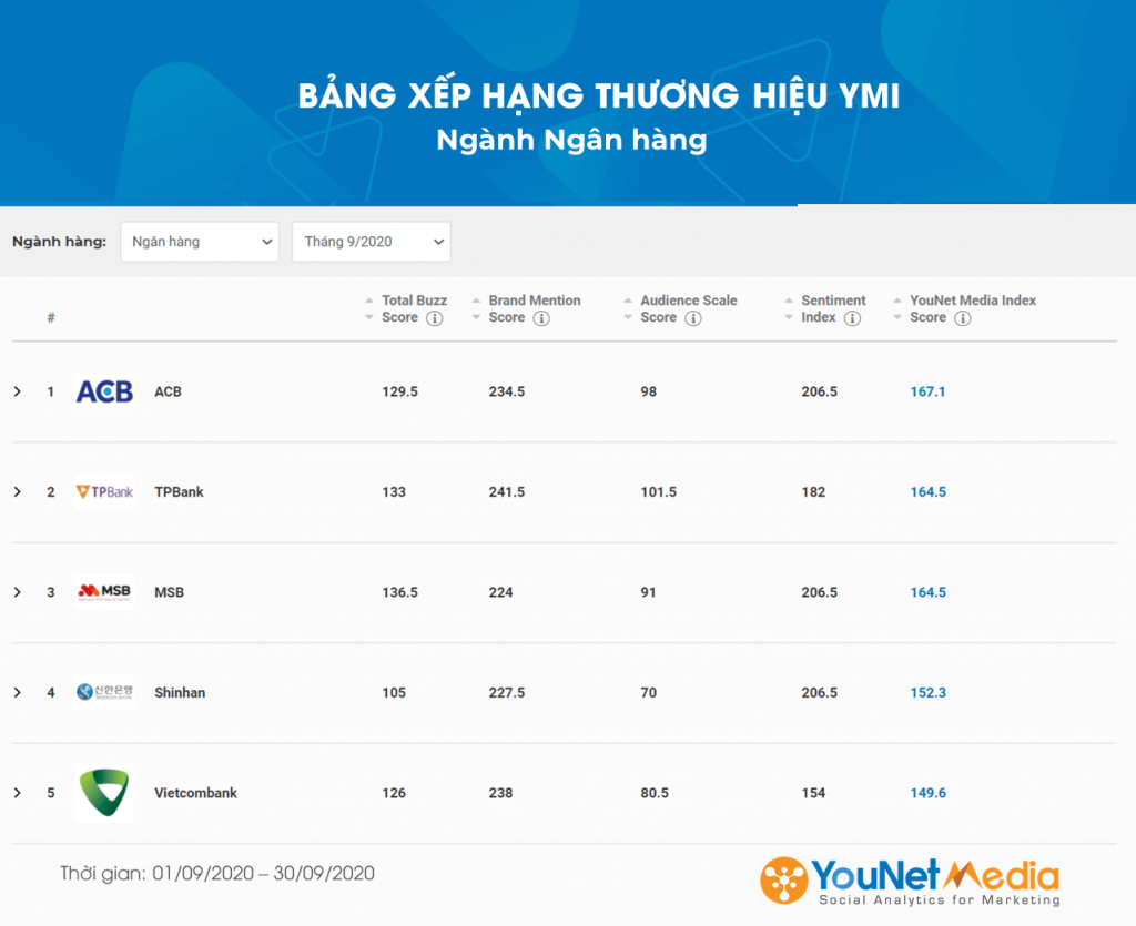 YouNet Media - social listening - bang xep hang thuong hieu - ngan hang - bao hiem - bia- sua - ecommerce - ymi - younet media index (11)